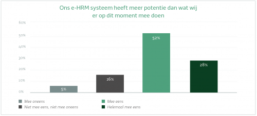 Ons e-hrm systeem